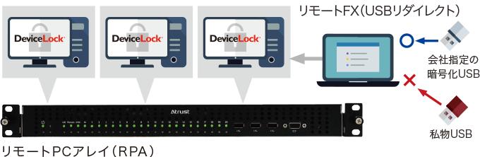 DeviceLock導入後イメージ